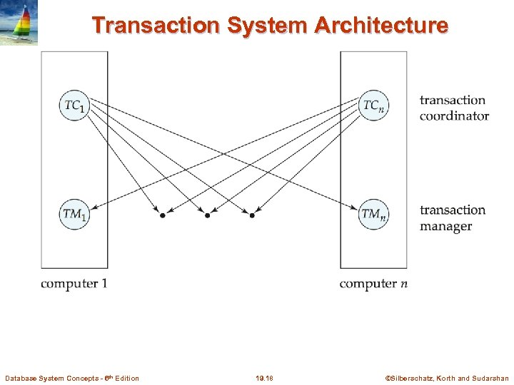 Transaction System Architecture Database System Concepts - 6 th Edition 19. 18 ©Silberschatz, Korth