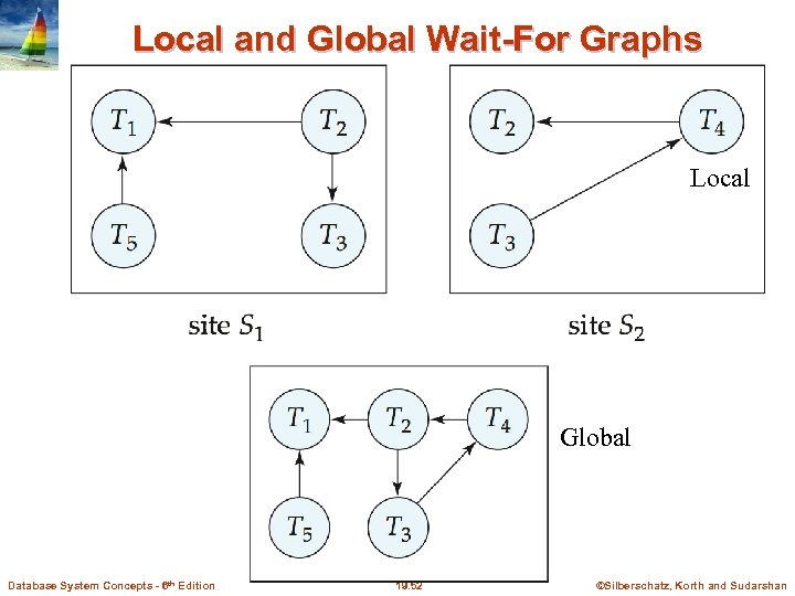 Local and Global Wait-For Graphs Local Global Database System Concepts - 6 th Edition