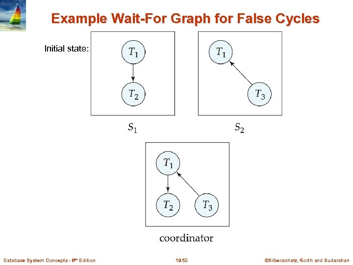 Example Wait-For Graph for False Cycles Initial state: Database System Concepts - 6 th