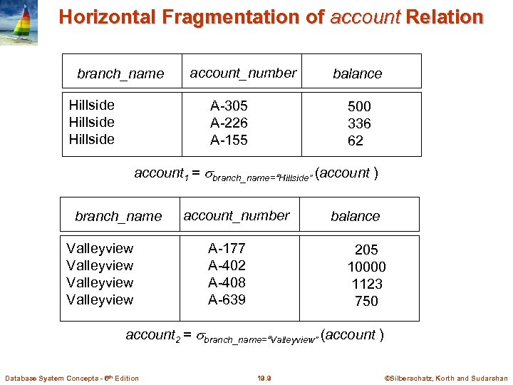 Horizontal Fragmentation of account Relation branch_name Hillside account_number A-305 A-226 A-155 balance 500 336