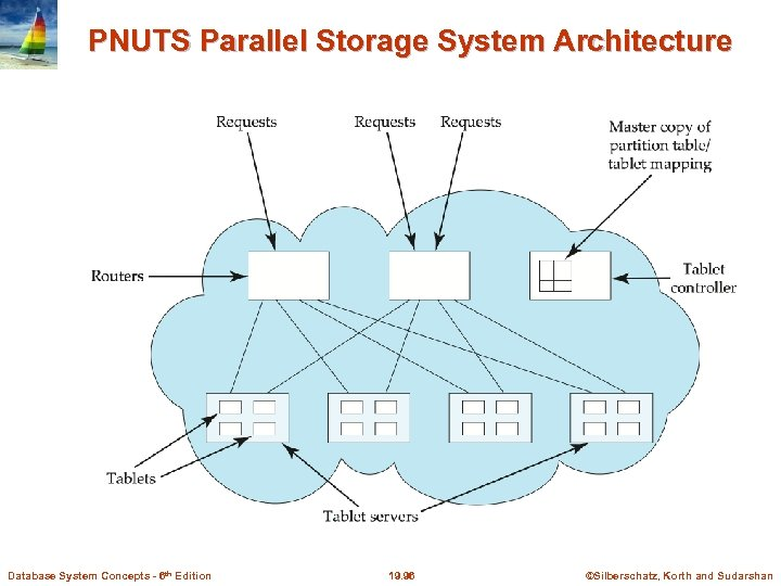 PNUTS Parallel Storage System Architecture Database System Concepts - 6 th Edition 19. 96