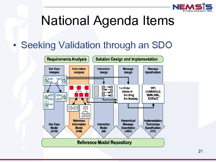 National Agenda Items • Seeking Validation through an SDO 21