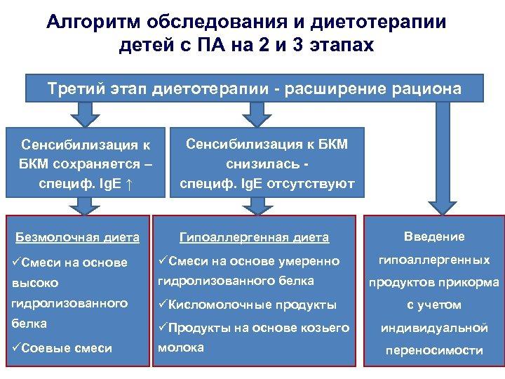Алгоритм обследования и диетотерапии детей с ПА на 2 и 3 этапах Третий этап