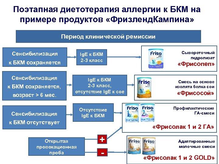 Поэтапная диетотерапия аллергии к БКМ на примере продуктов «Фризленд. Кампина» Период клинической ремиссии Сенсибилизация