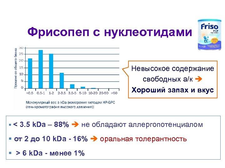 Фрисопеп с нуклеотидами Невысокое содержание свободных а/к Хороший запах и вкус < 3. 5
