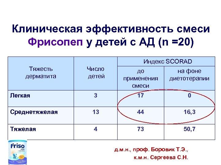 Клиническая эффективность смеси Фрисопеп у детей с АД (n =20) Индекс SCORAD Тяжесть дерматита