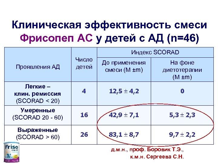 Клиническая эффективность смеси Фрисопеп АС у детей с АД (n=46) Индекс SCORAD Число детей