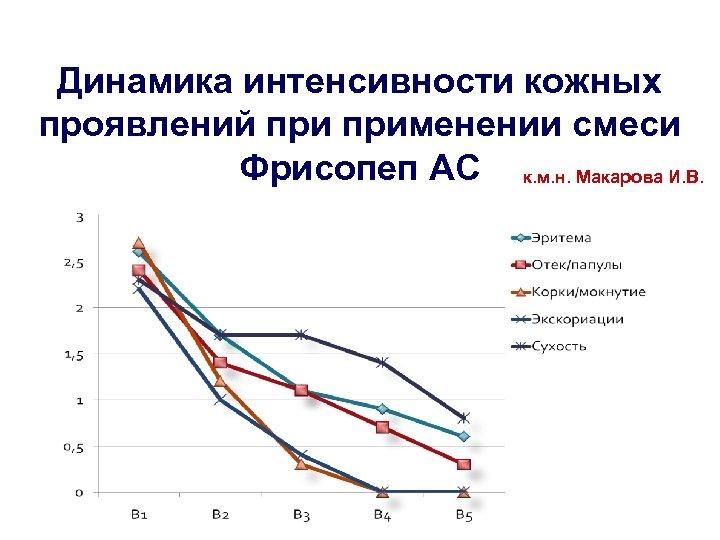 Динамика интенсивности кожных проявлений применении смеси Фрисопеп АС к. м. н. Макарова И. В.