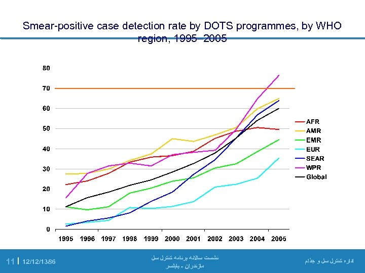 Smear-positive case detection rate by DOTS programmes, by WHO region, 1995– 2005 11  
