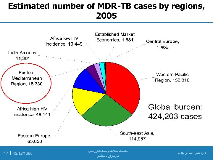 , Estimated number of MDR-TB cases by regions 5002 ﺍﺩﺍﺭﻩ ﻛﻨﺘﺮﻝ ﺳﻞ ﻭ
