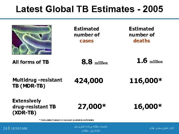 Latest Global TB Estimates - 2005 Estimated number of cases All forms of TB