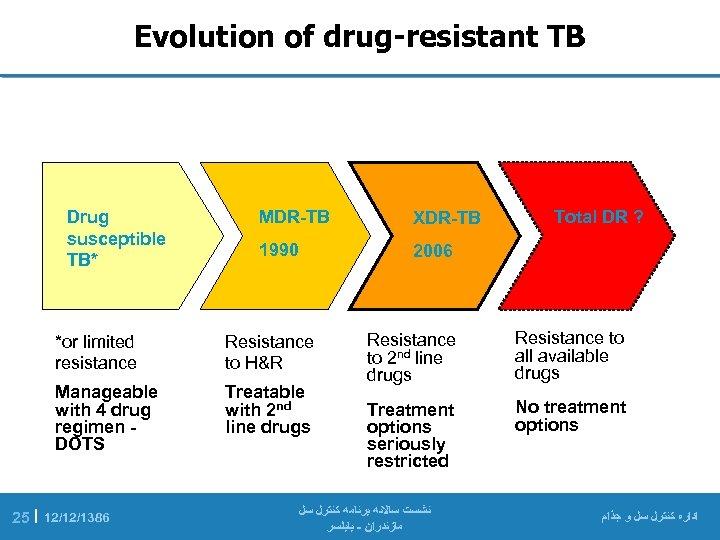 Evolution of drug-resistant TB Drug susceptible TB* MDR-TB XDR-TB 1990 2006 *or limited resistance