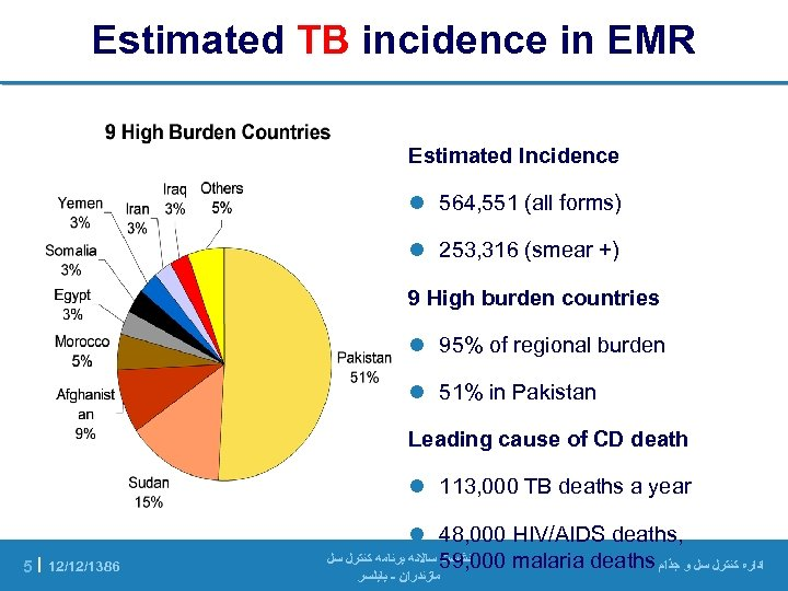 Estimated TB incidence in EMR Estimated Incidence l 564, 551 (all forms) l 253,
