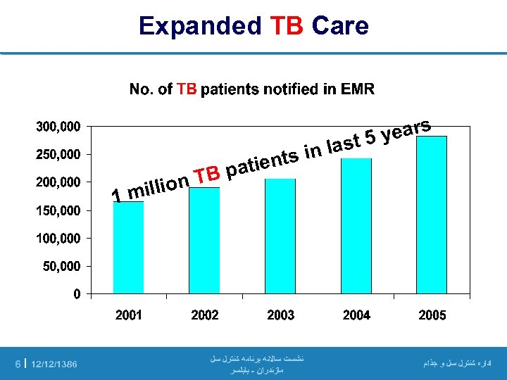 Expanded TB Care years 5 last nts in patie ﺍﺩﺍﺭﻩ ﻛﻨﺘﺮﻝ ﺳﻞ ﻭ