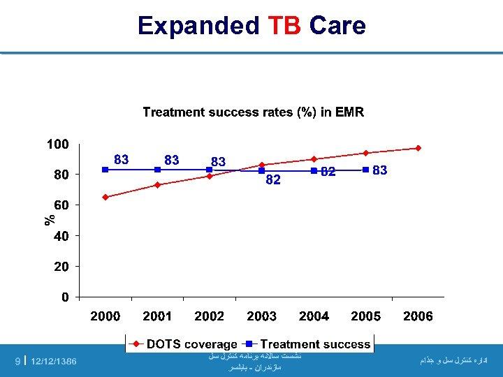 Expanded TB Care ﺍﺩﺍﺭﻩ ﻛﻨﺘﺮﻝ ﺳﻞ ﻭ ﺟﺬﺍﻡ ﻧﺸﺴﺖ ﺳﺎﻻﻧﻪ ﺑﺮﻧﺎﻣﻪ ﻛﻨﺘﺮﻝ ﺳﻞ