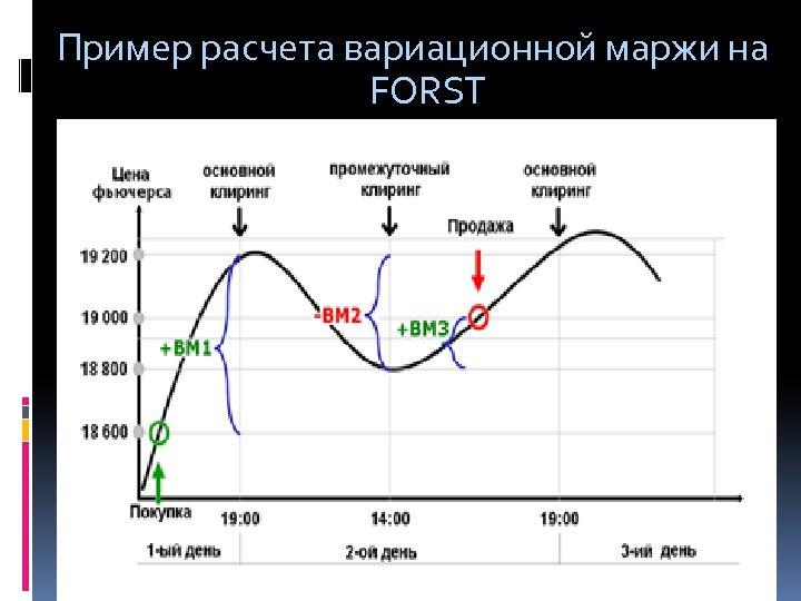 Пример расчета вариационной маржи на FORST