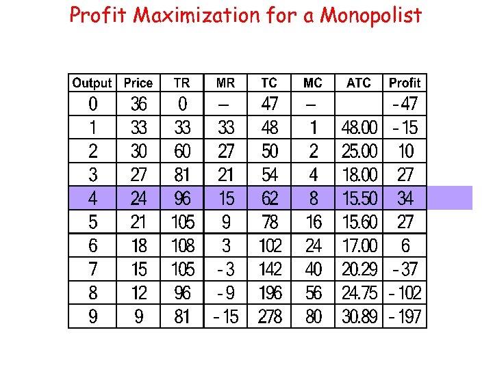 Profit Maximization for a Monopolist