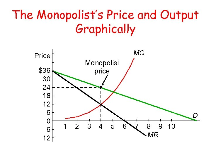 The Monopolist's Price and Output Graphically MC Price $36 30 24 18 12 6