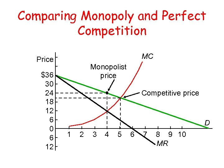 Comparing Monopoly and Perfect Competition MC Price $36 30 24 18 12 6 0