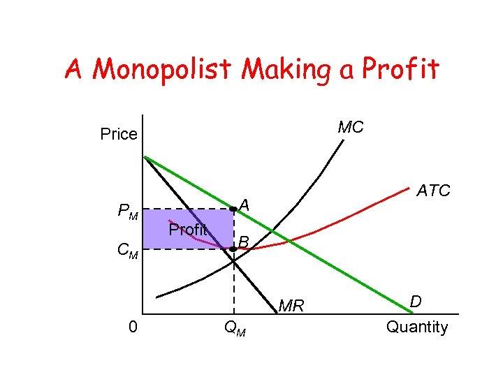 A Monopolist Making a Profit MC Price PM CM ATC A Profit B MR