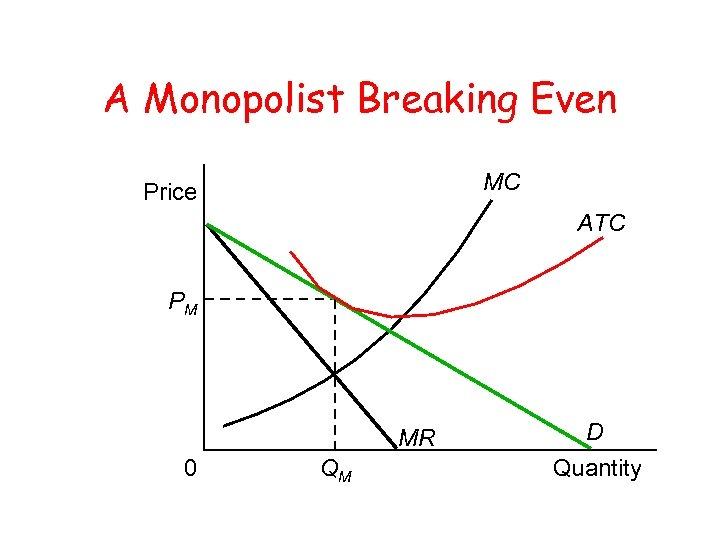 A Monopolist Breaking Even MC Price ATC PM MR 0 QM D Quantity