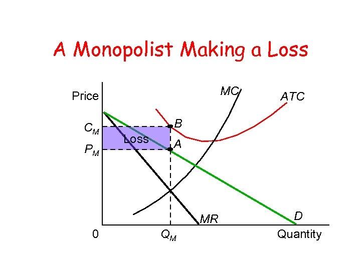 A Monopolist Making a Loss MC Price CM PM B Loss A MR 0