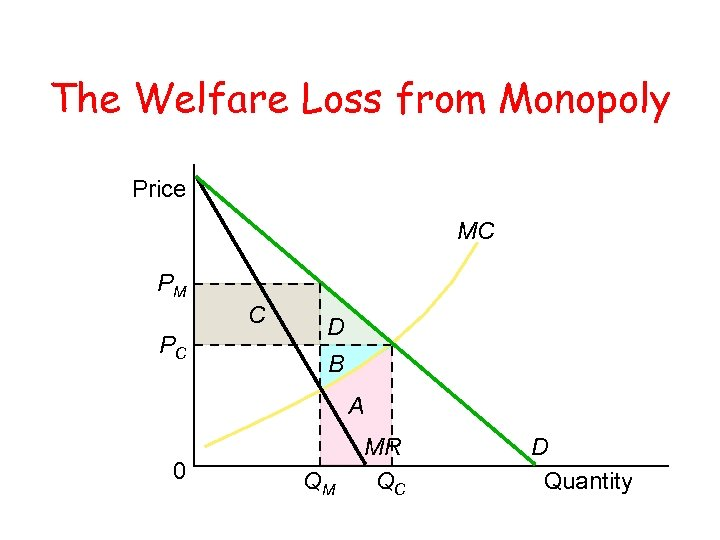 The Welfare Loss from Monopoly Price MC PM C PC D B A 0