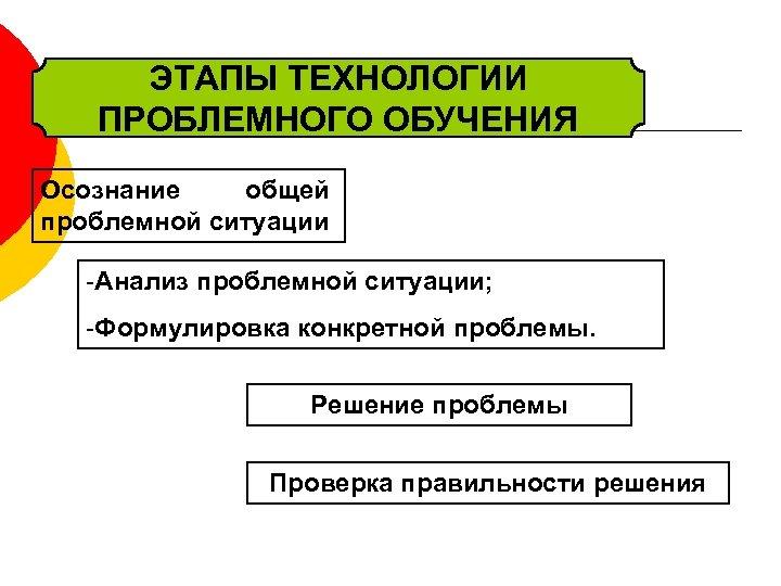 ЭТАПЫ ТЕХНОЛОГИИ ПРОБЛЕМНОГО ОБУЧЕНИЯ Осознание общей проблемной ситуации -Анализ проблемной ситуации; -Формулировка конкретной проблемы.