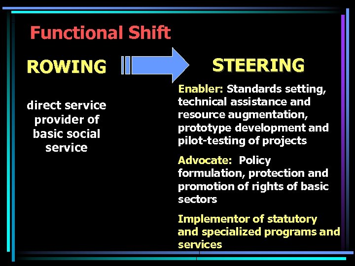 Functional Shift ROWING direct service provider of basic social service STEERING Enabler: Standards setting,