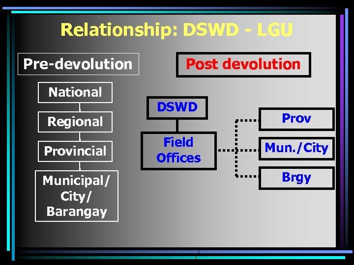 Relationship: DSWD - LGU Pre-devolution National Regional Provincial Municipal/ City/ Barangay Post devolution DSWD