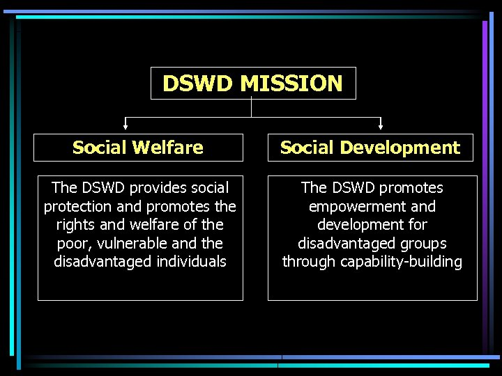 DSWD MISSION Social Welfare Social Development The DSWD provides social protection and promotes the