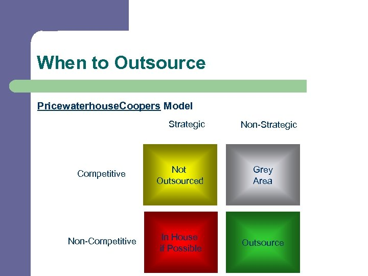 When to Outsource Pricewaterhouse. Coopers Model Strategic Non-Strategic Competitive Not Outsourced Grey Area Non-Competitive