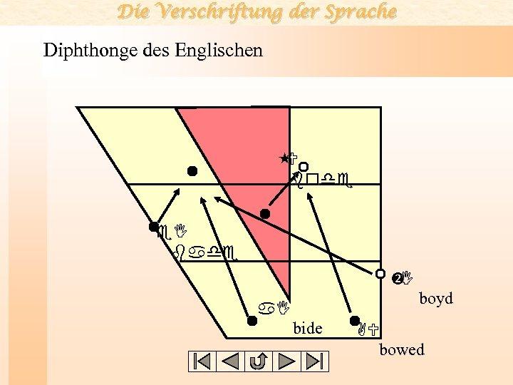 Die Verschriftung der Sprache Diphthonge des Englischen U bode e. I bade I boyd