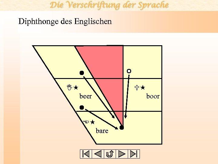 Die Verschriftung der Sprache Diphthonge des Englischen I beer E bare U boor