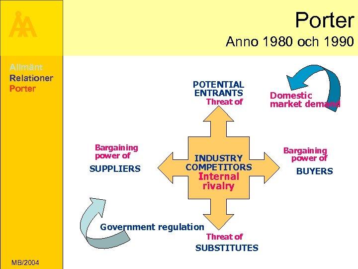 Porter Å A Anno 1980 och 1990 Allmänt Relationer Porter POTENTIAL ENTRANTS Threat of
