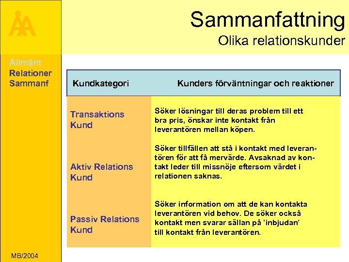 Sammanfattning Å A Allmänt Relationer Sammanf Olika relationskunder Kundkategori Transaktions Kunders förväntningar och reaktioner