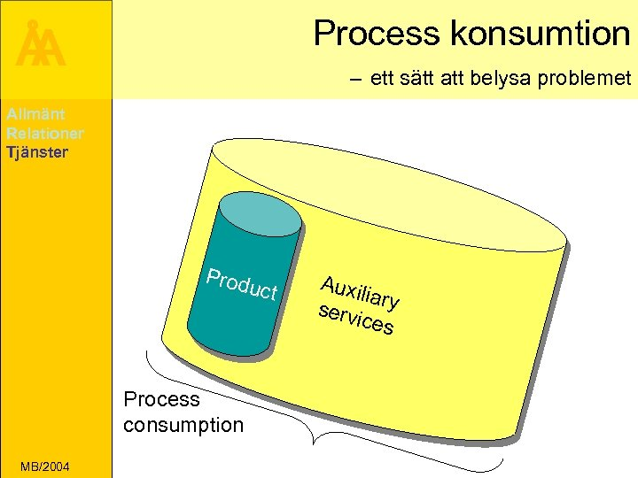 Process konsumtion Å A – ett sätt att belysa problemet Allmänt Relationer Tjänster Prod