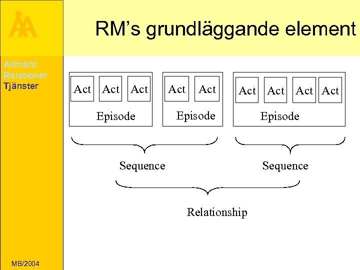 Å A Allmänt Relationer Tjänster RM's grundläggande element Act Act Episode Act Act Act
