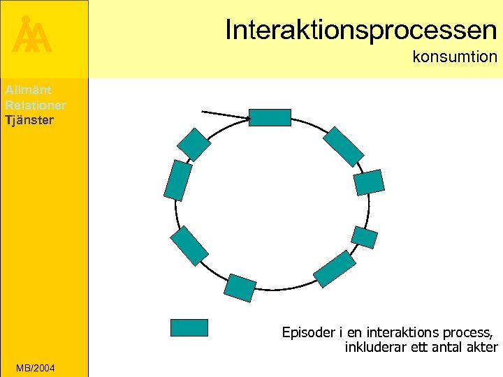 Å A Interaktionsprocessen konsumtion Allmänt Relationer Tjänster Episoder i en interaktions process, inkluderar ett