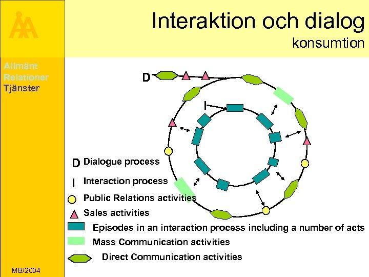 Interaktion och dialog Å A konsumtion Allmänt Relationer Tjänster D I D Dialogue process