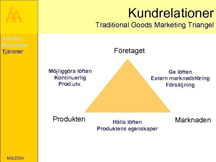 Å A Kundrelationer Traditional Goods Marketing Triangel Allmänt Relationer Tjänster Företaget Möjliggöra löften Kontinuerlig
