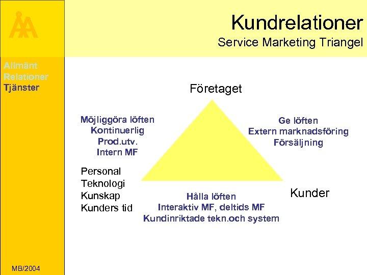 Å A Kundrelationer Service Marketing Triangel Allmänt Relationer Tjänster Företaget Möjliggöra löften Kontinuerlig Prod.