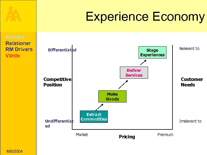 Å A Allmänt Relationer RM Drivers Värde Experience Economy Differentiated Stage Experiences Deliver Services