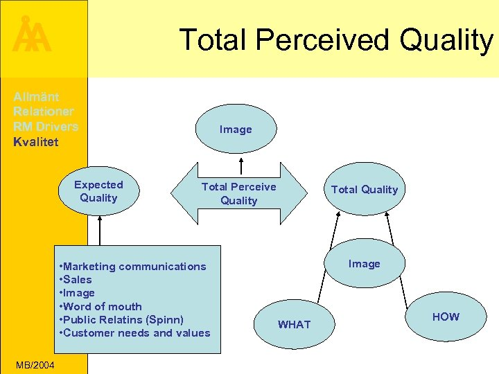 Å A Total Perceived Quality Allmänt Relationer RM Drivers Kvalitet Expected Quality Image Total
