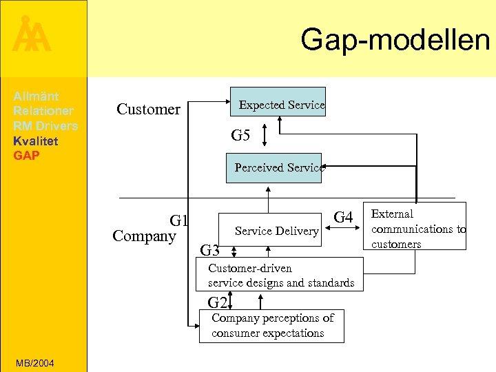 Å A Allmänt Relationer RM Drivers Kvalitet GAP Gap-modellen Expected Service Customer G 5