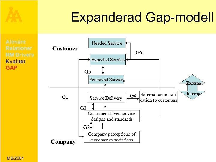 Å A Allmänt Relationer RM Drivers Kvalitet GAP Expanderad Gap-modell Needed Service Customer G