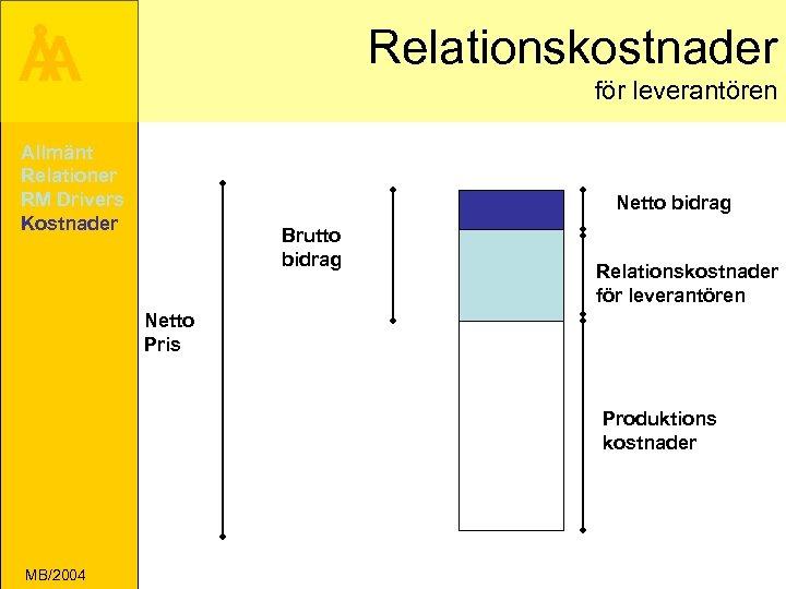 Å A Relationskostnader för leverantören Allmänt Relationer RM Drivers Kostnader Netto bidrag Brutto bidrag