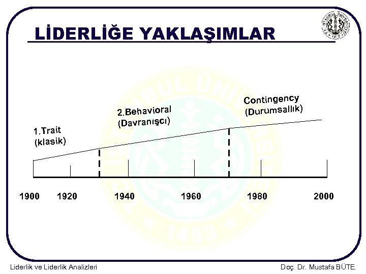 LİDERLİĞE YAKLAŞIMLAR 1. Trait (klasik) 1900 1920 Liderlik ve Liderlik Analizleri Contingency (Durumsallık) 2.
