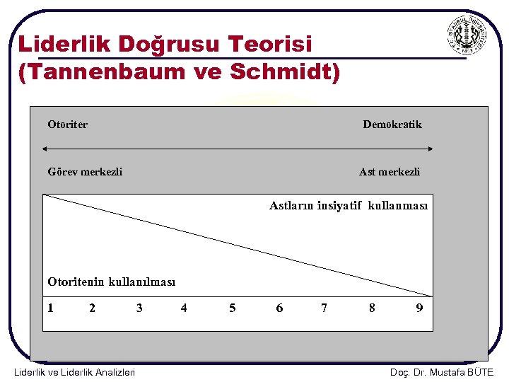 Liderlik Doğrusu Teorisi (Tannenbaum ve Schmidt) Otoriter Demokratik Görev merkezli Astların insiyatif kullanması Otoritenin