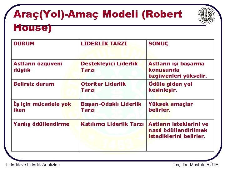 Araç(Yol)-Amaç Modeli (Robert House) DURUM LİDERLİK TARZI SONUÇ Astların özgüveni düşük Destekleyici Liderlik Tarzı
